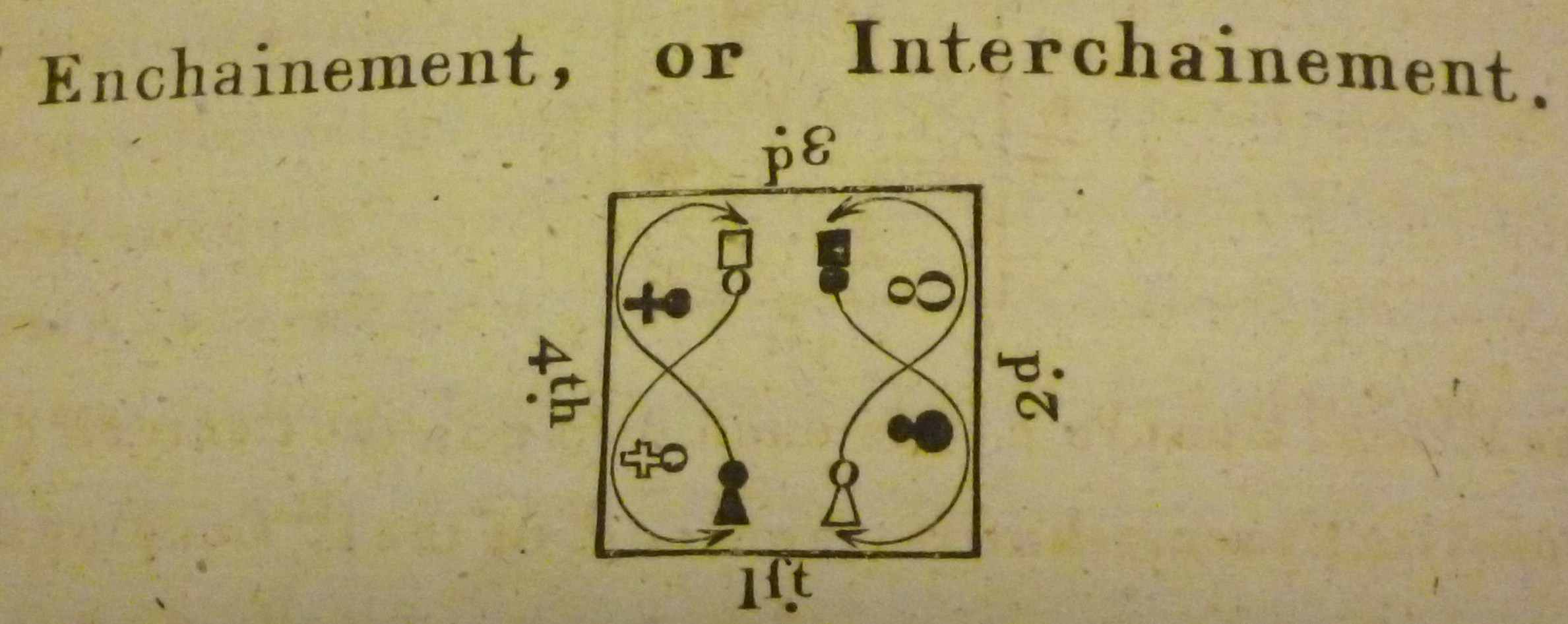 Giovanni Battista Gherardi Dance In History Step Diagrams A Third Book Of French Country Dances Or Cotillons London 1770