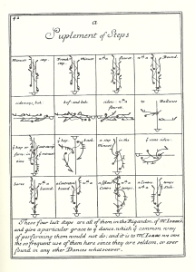 Raoul Auger Feuillet transl. John Weaver, Orchesography (1706), 'A Suplement of Steps'