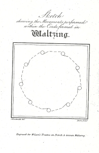 Thomas Wilson. A Description of the Correct Method of Waltzing (1816), plate