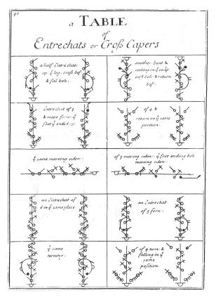 Feuillet, translated by Weaver, Orchesography (London, 1706), Table of Cross Capers