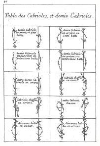 Raoul Auger Feuillet, Choregraphie, 2e éd. (Paris, 1701), plate 84